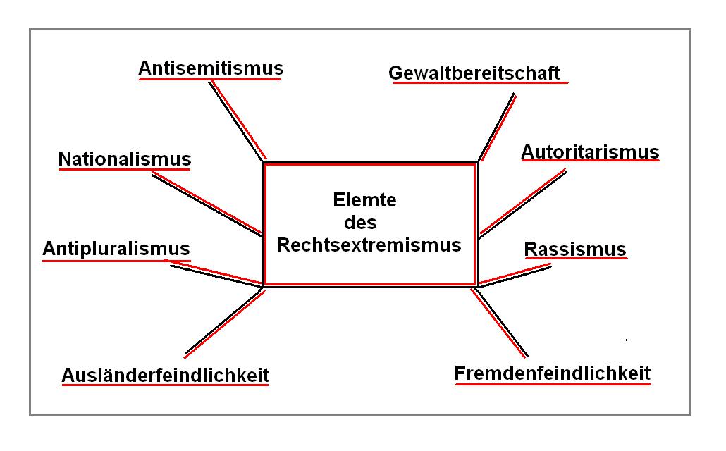 Elemente des Rechtsextremismus